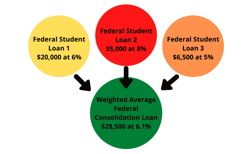student-loan-consolidation-example